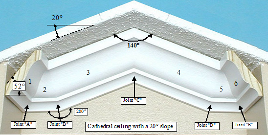 Measure The Angle Between Adjacent Walls In Corner With Your Take A Close Look At Above Picture Of Typical Cathedral Ceiling